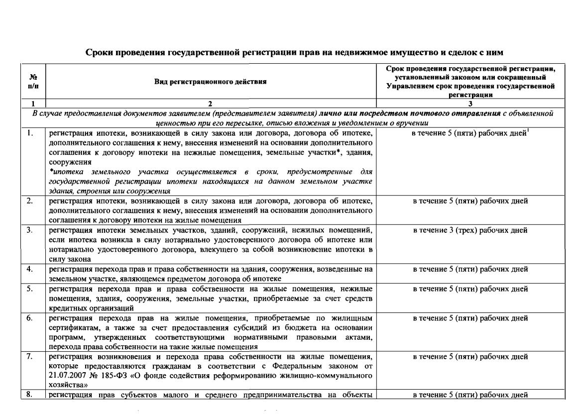 сроки государственной регистрации прав по ипотеке вот, пока